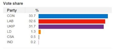 Thurrock was almost a dead heat between the Conservatives, Labour and UKIP in 2015. Such three-way marginals are much rarer than they used to be